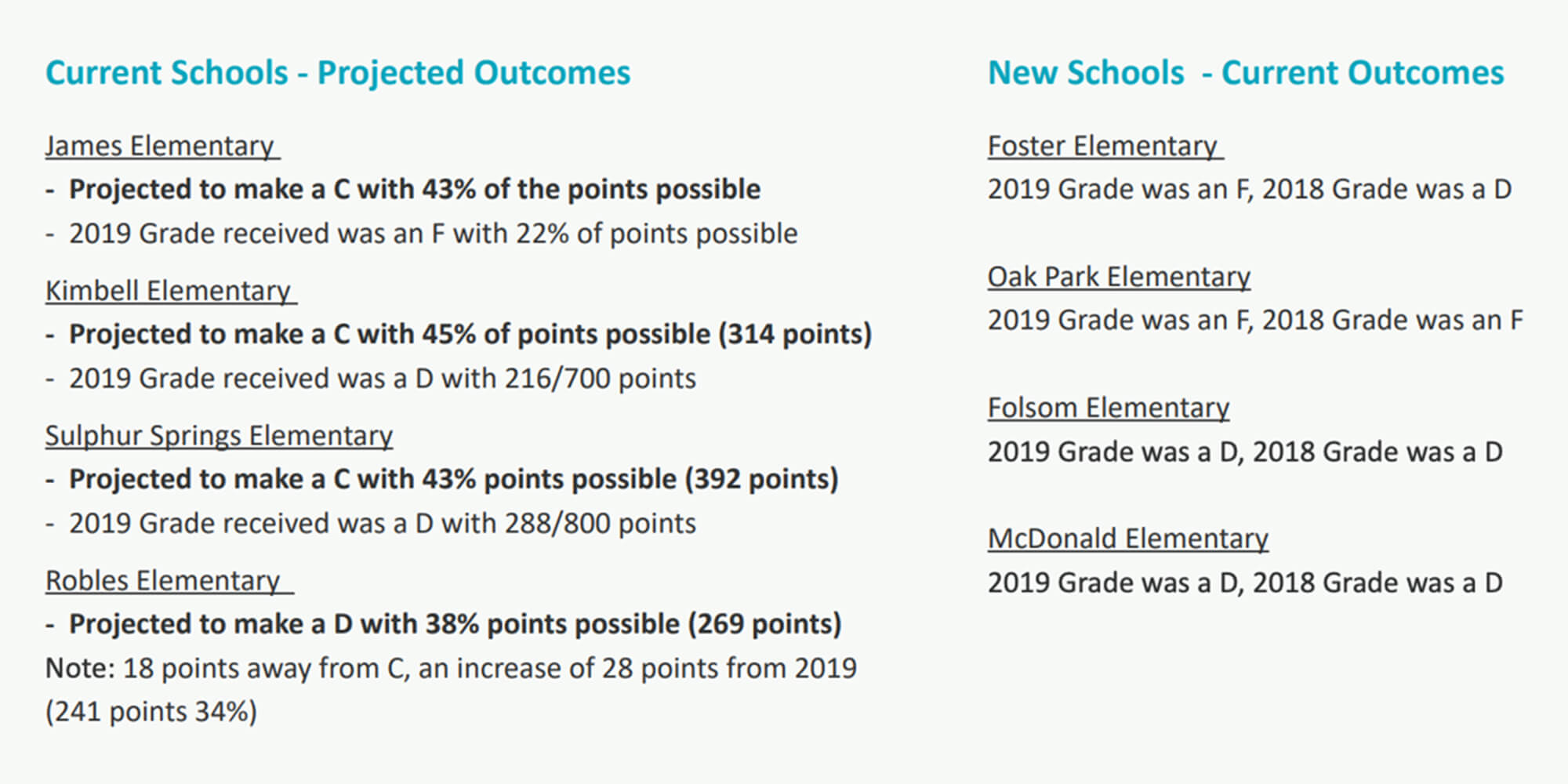 turnaround schools recent and projected grades